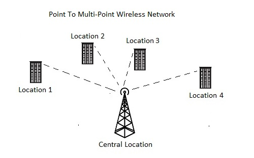 point to point wireless and multipoint wireless accolade wireless